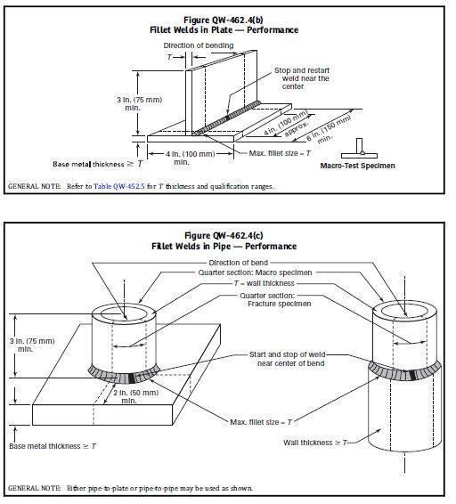 Ensaio de fratura e metalografia em solda